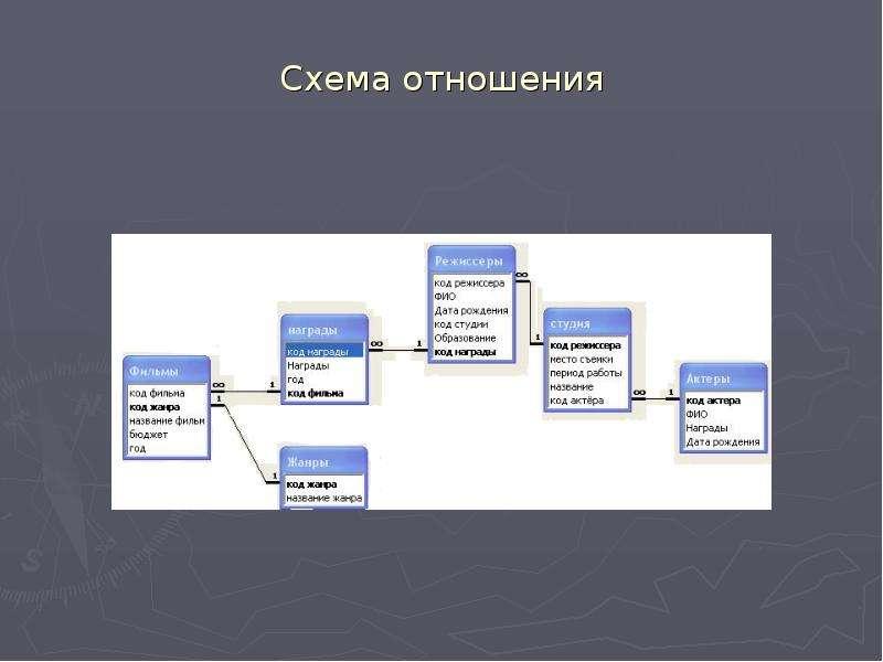 Схема отношения