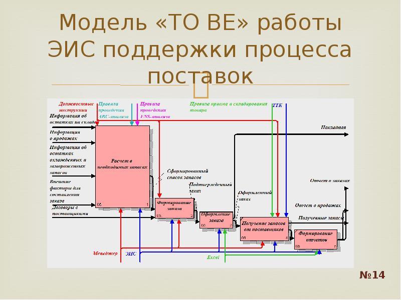 Модель «TO BE» работы ЭИС поддержки процесса поставок
