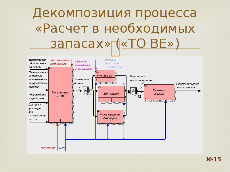 Декомпозиция процесса «Расчет в необходимых запасах» («TO BE»)