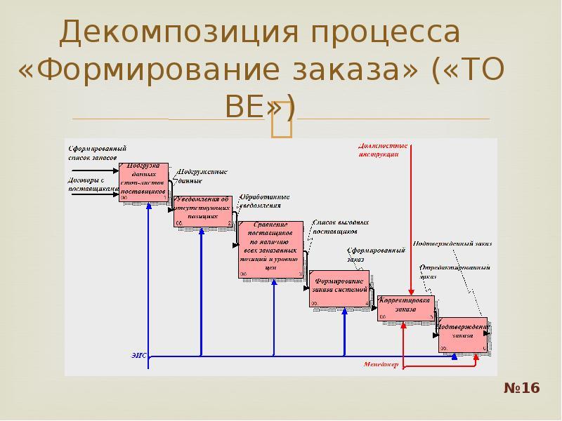 Декомпозиция процесса «Формирование заказа» («TO BE»)