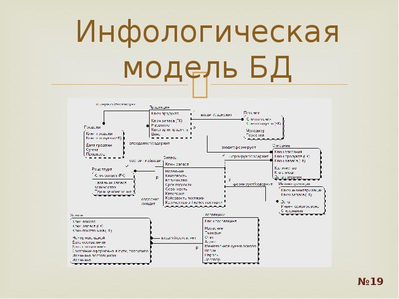 Инфологическая модель БД