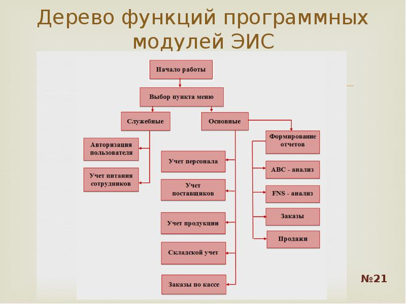 Дерево функций программных модулей ЭИС