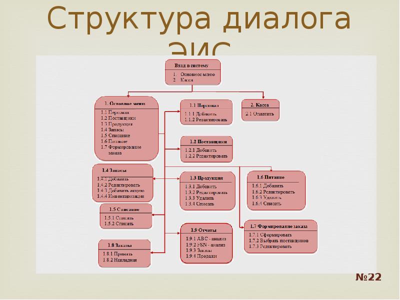 Структура диалога ЭИС