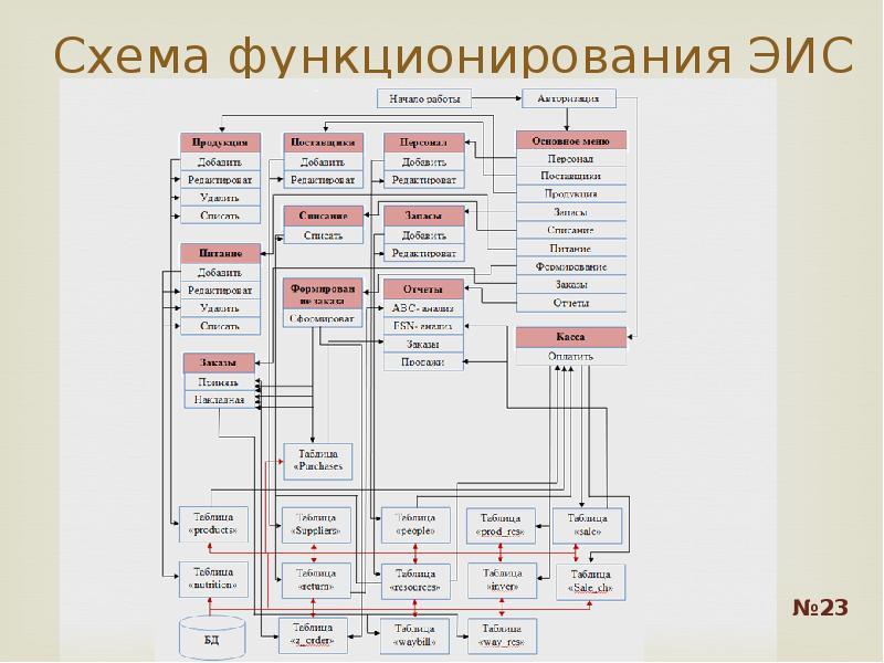 Схема функционирования ЭИС