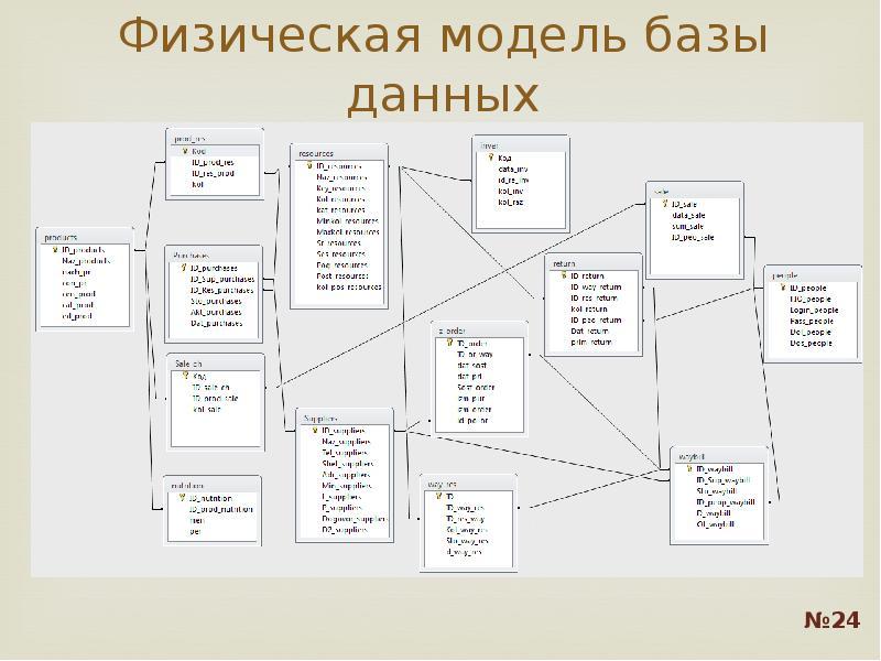 Физическая модель базы данных