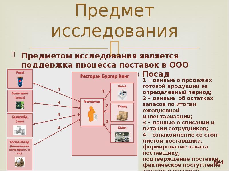 Предмет исследования Предметом исследования является поддержка процесса поставок в ООО «БУРГЕР РУС»