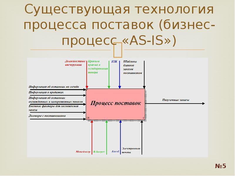 Существующая технология процесса поставок (бизнес-процесс «AS-IS»)