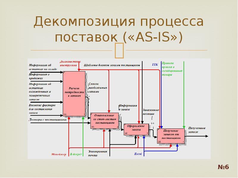 Декомпозиция процесса поставок («AS-IS»)