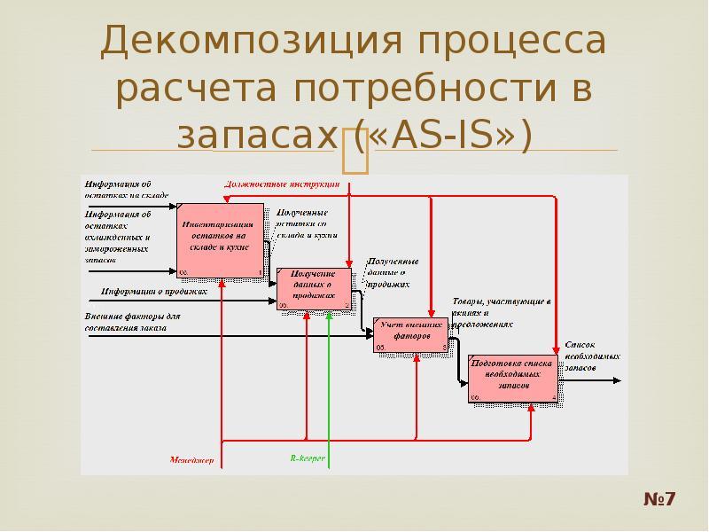 Декомпозиция процесса расчета потребности в запасах («AS-IS»)