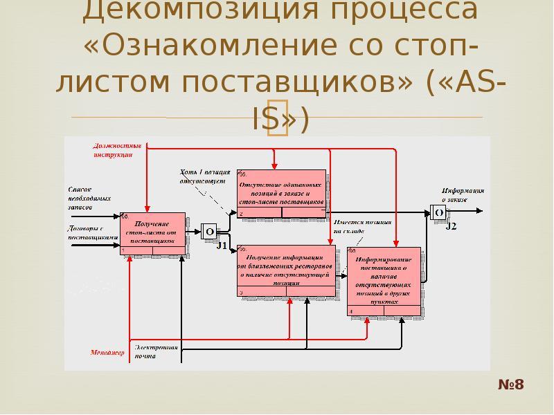 Декомпозиция процесса «Ознакомление со стоп-листом поставщиков» («AS-IS»)