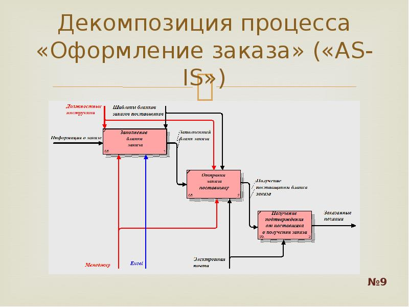 Декомпозиция процесса «Оформление заказа» («AS-IS»)