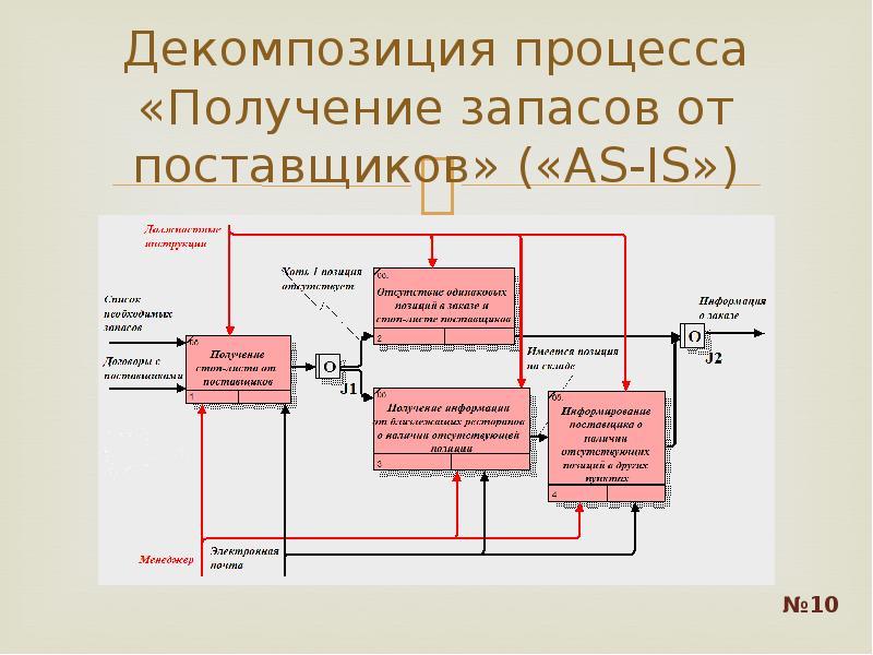Декомпозиция процесса «Получение запасов от поставщиков» («AS-IS»)
