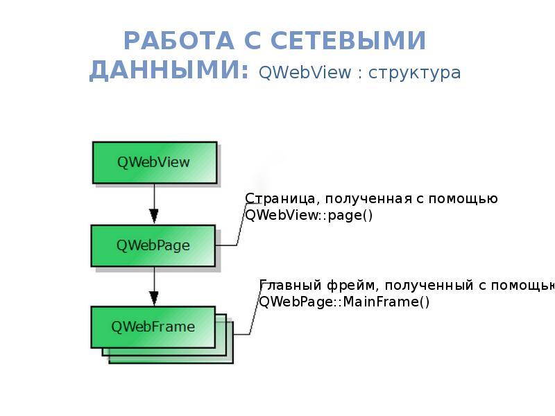 Работа с Сетевыми данными: QWebView : структура