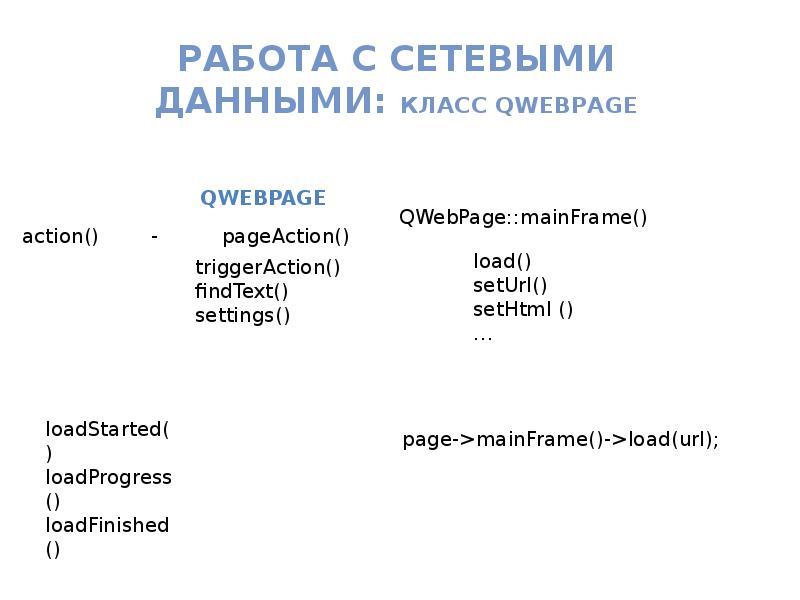 Работа с Сетевыми данными: класс QWebPage