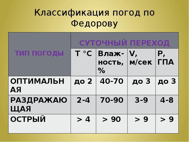 Классификация погод по Федорову