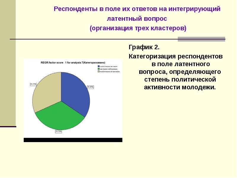 График 2. Категоризация респондентов в поле латентного вопроса, определяющего степень политической а