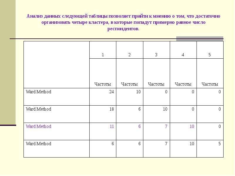 Анализ данных следующей таблицы позволяет прийти к мнению о том, что достаточно организовать четыре