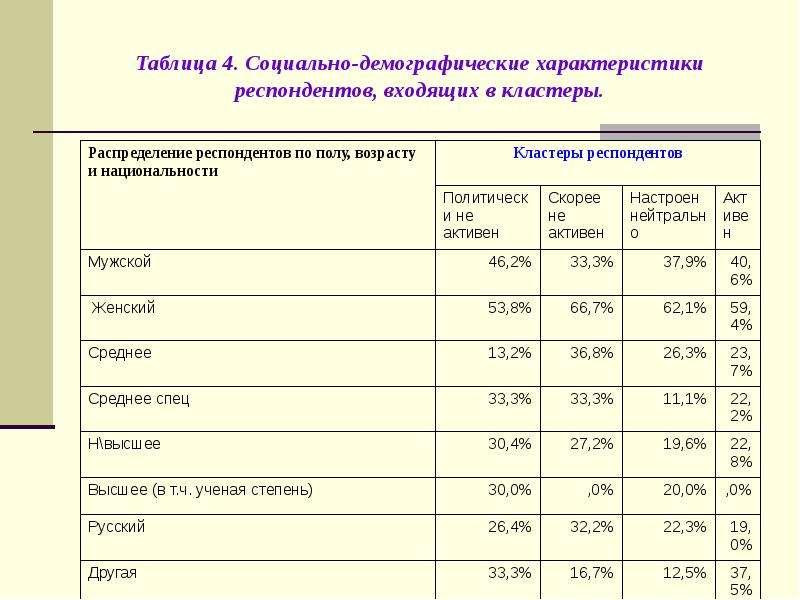 Таблица 4. Социально-демографические характеристики респондентов, входящих в кластеры.