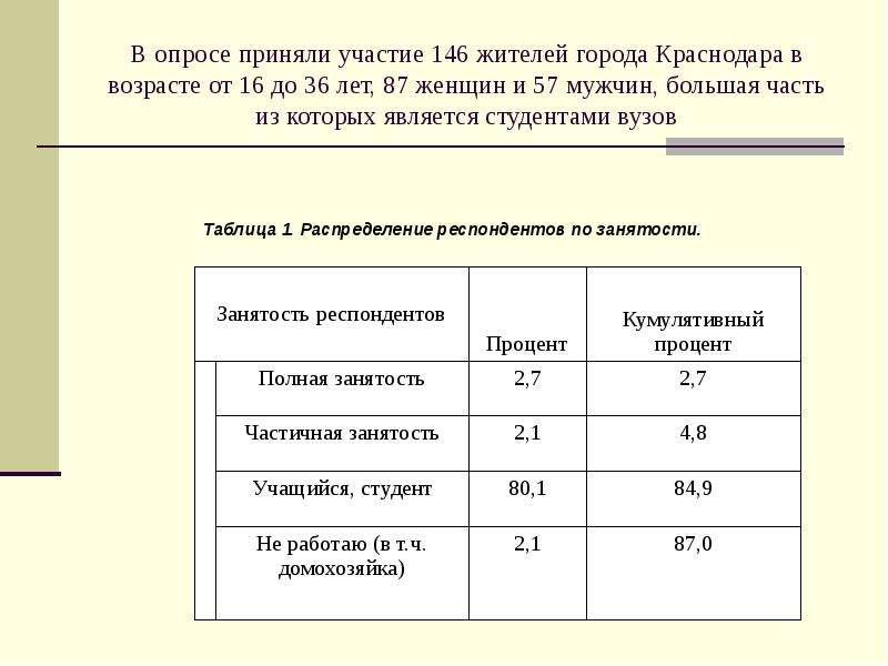 В опросе приняли участие 146 жителей города Краснодара в возрасте от 16 до 36 лет, 87 женщин и 57 му