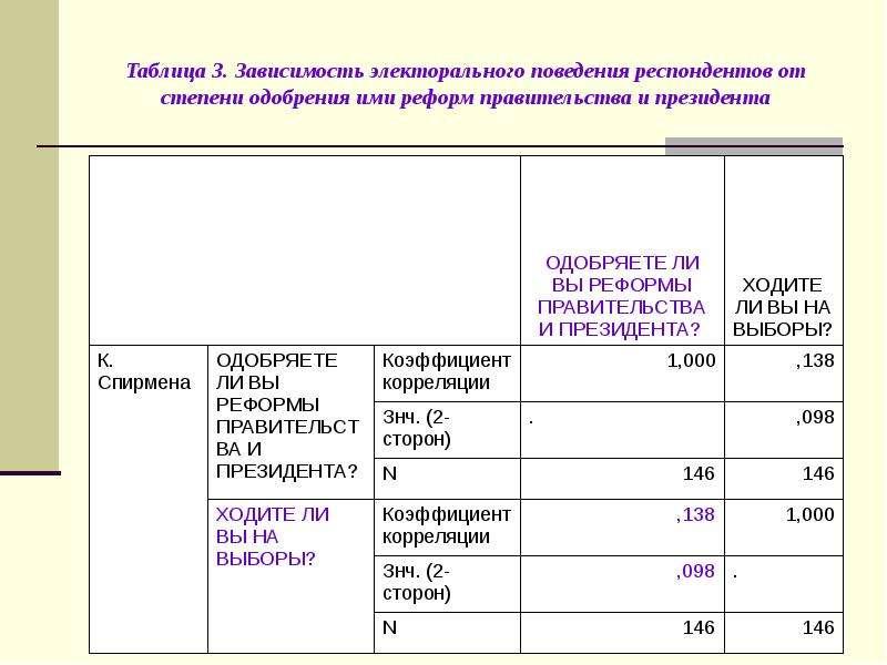 Таблица 3. Зависимость электорального поведения респондентов от степени одобрения ими реформ правите