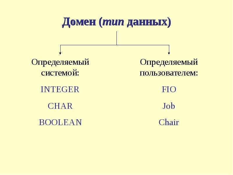 Домен (тип данных)