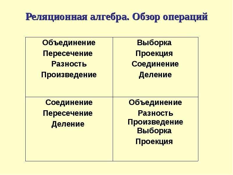 Реляционная алгебра. Обзор операций