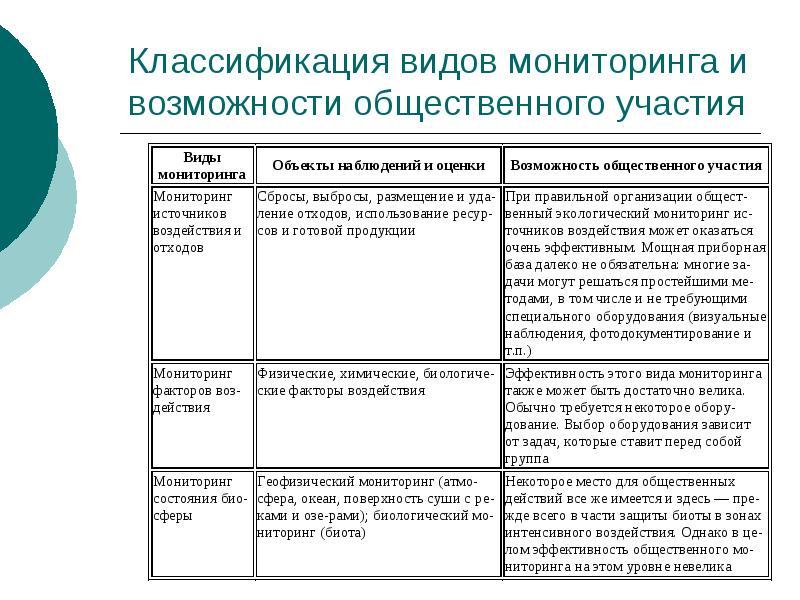 Классификация видов мониторинга и возможности общественного участия