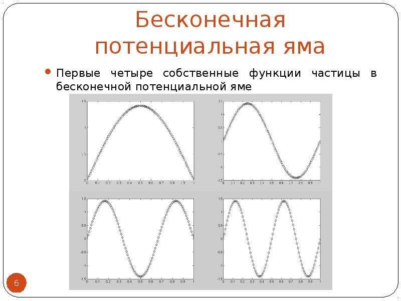 Бесконечная потенциальная яма Первые четыре собственные функции частицы в бесконечной потенциальной