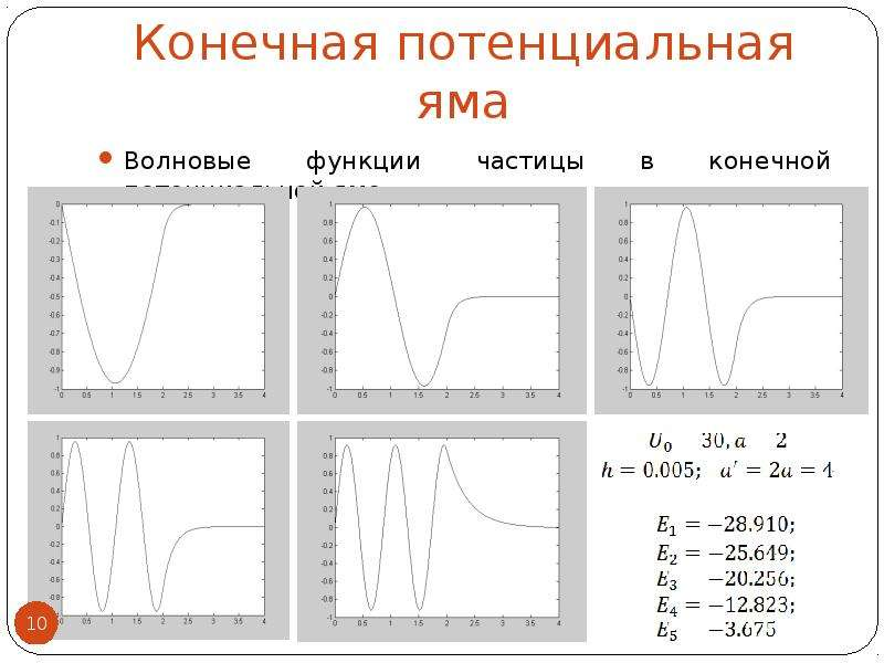 Конечная потенциальная яма Волновые функции частицы в конечной потенциальной яме: