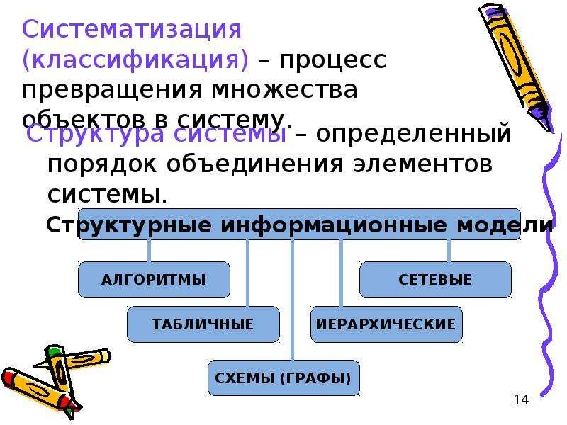 Систематизация (классификация) – процесс превращения множества объектов в систему. Структура системы