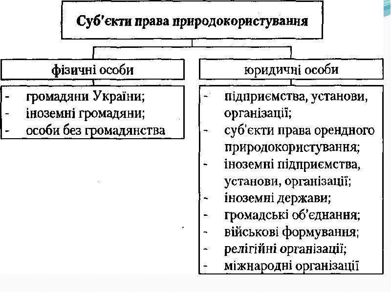 Поняття права природокористування, слайд 16