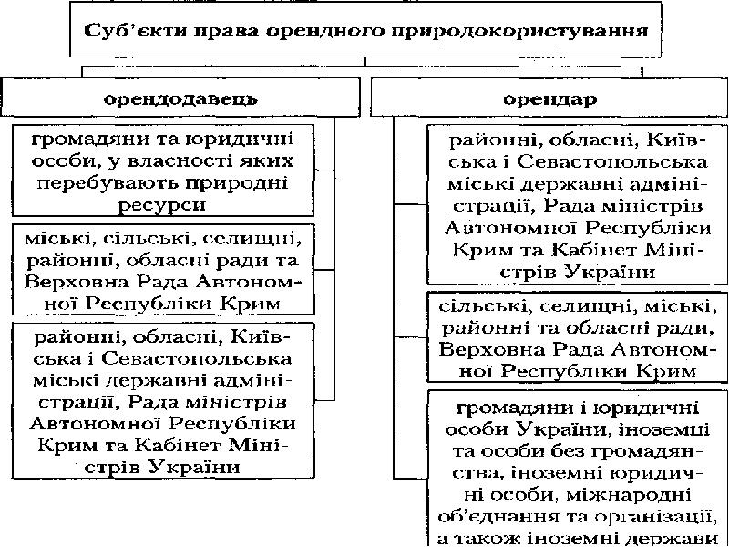 Поняття права природокористування, слайд 18