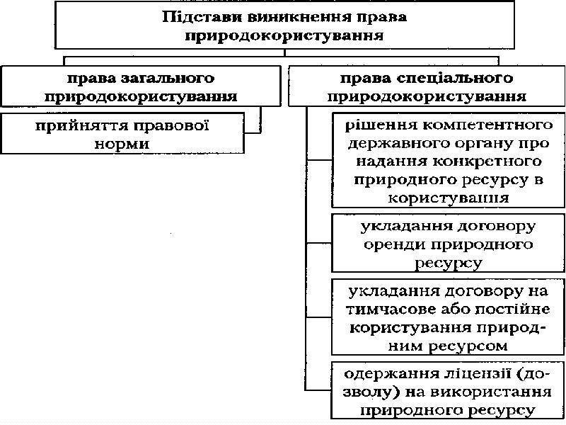 Поняття права природокористування, слайд 21