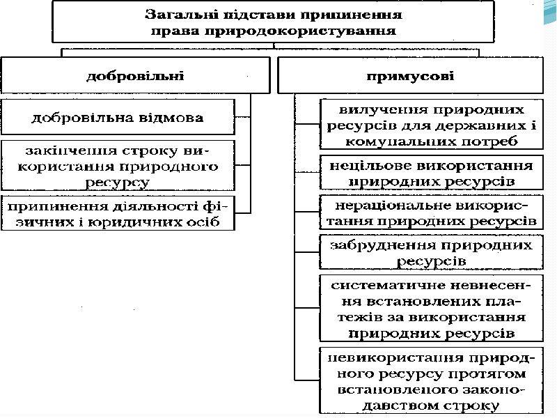 Поняття права природокористування, слайд 23