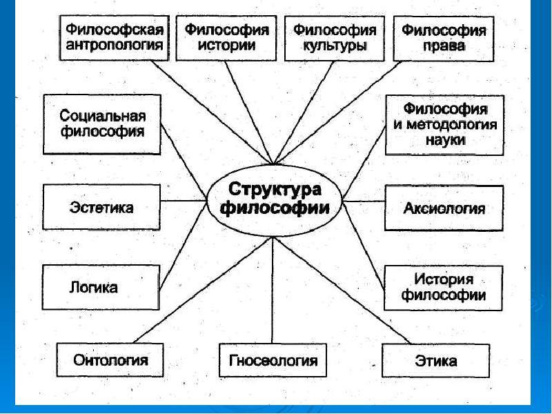 Картинки по дисциплине основы философии