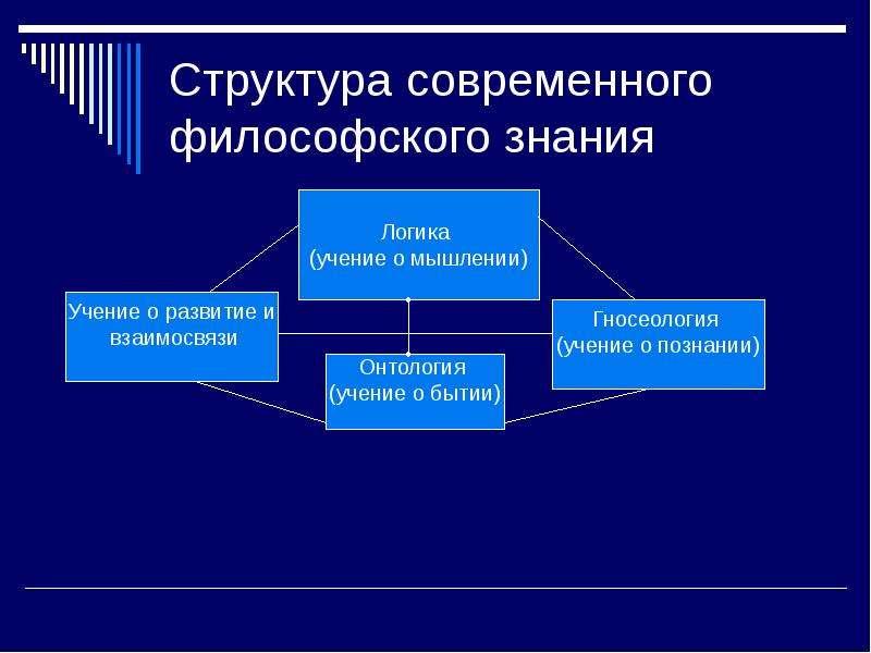 Структура современного философского знания