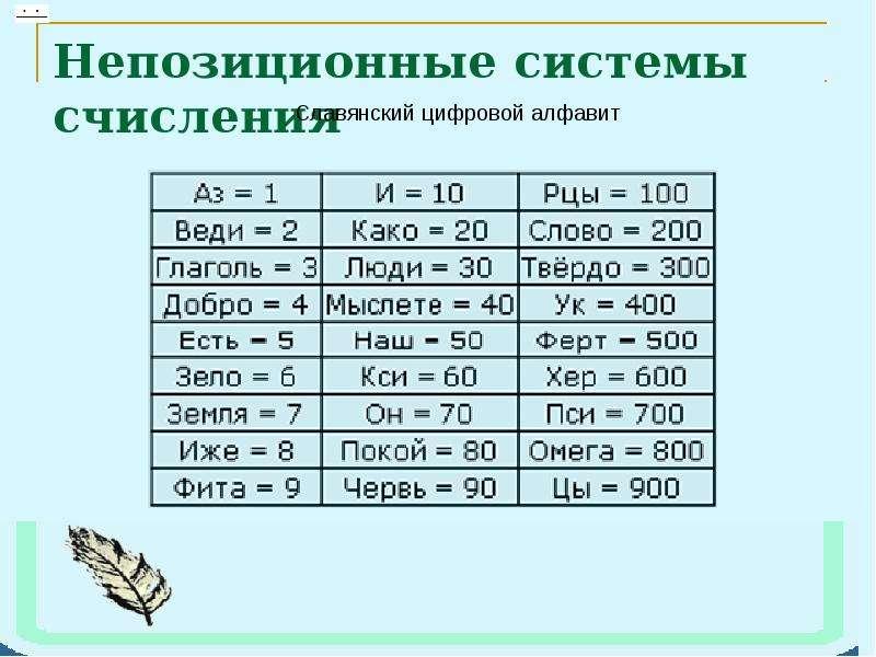 Непозиционные системы счисления