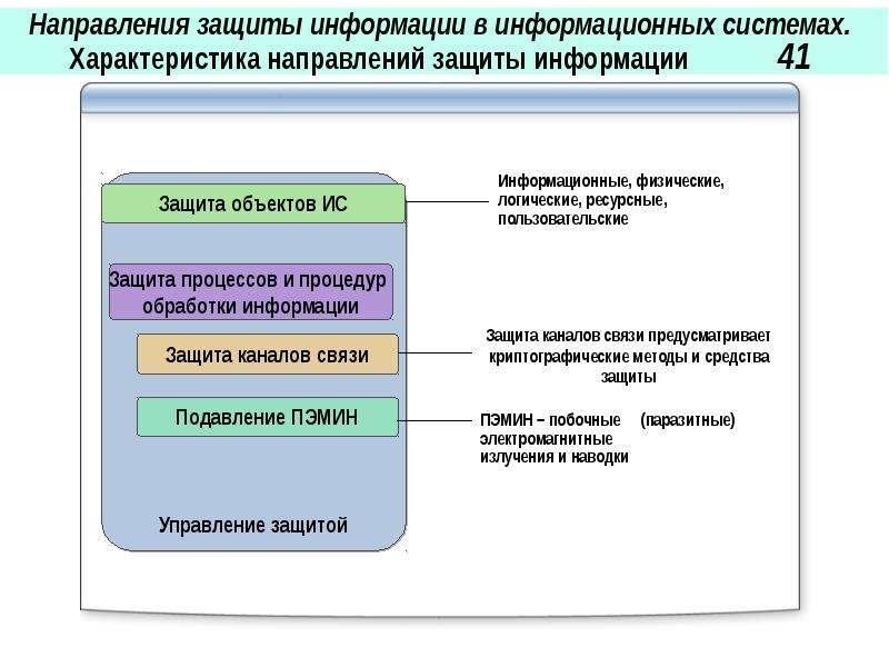 Направления защиты информации в информационных системах. Характеристика направлений защиты информаци