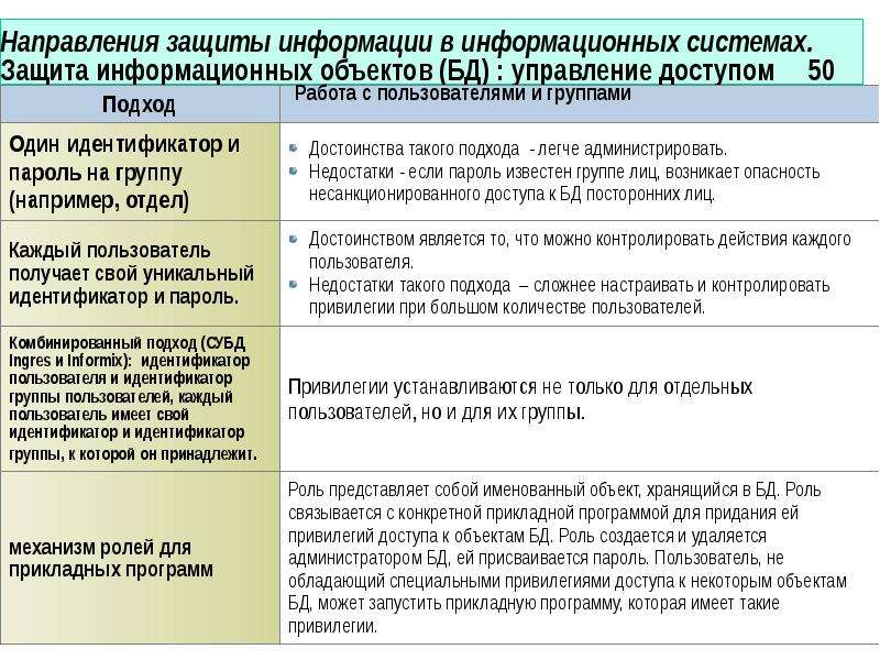 Направления защиты информации в информационных системах. Защита информационных объектов (БД) : управ