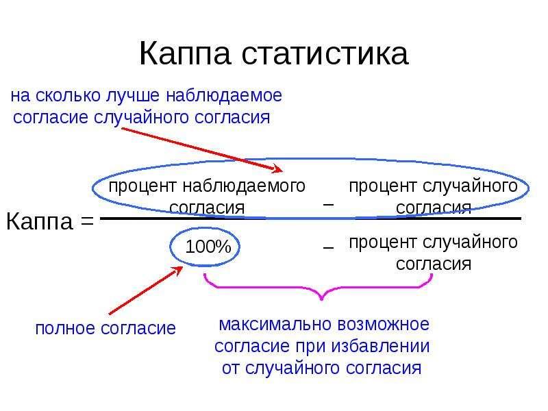 Каппа статистика Каппа =
