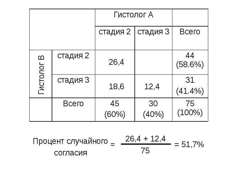 Надежность диагностических тестов, слайд 15