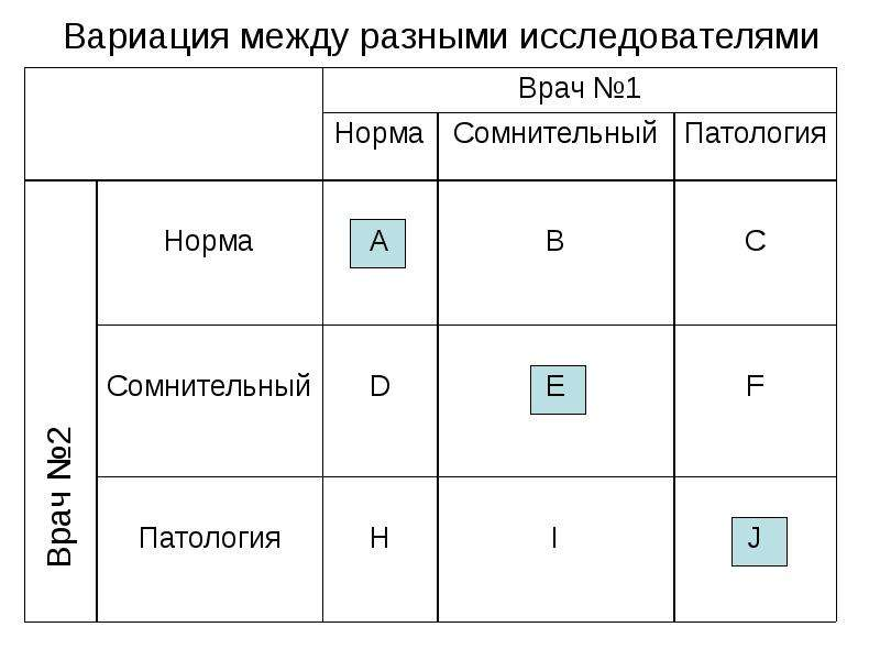 Вариация между разными исследователями