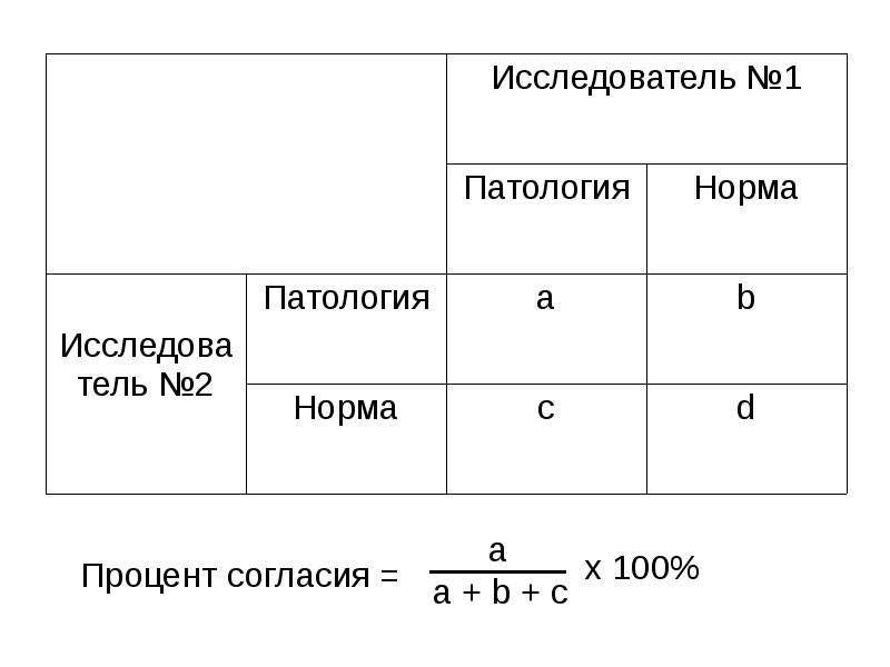Надежность диагностических тестов, слайд 8