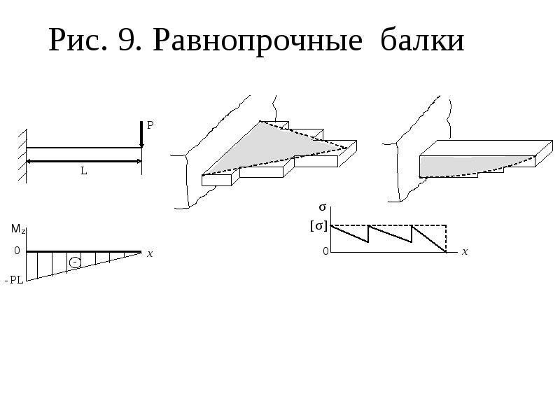 Рис. 9. Равнопрочные балки