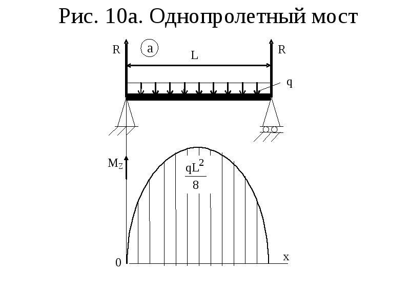 Рис. 10а. Однопролетный мост