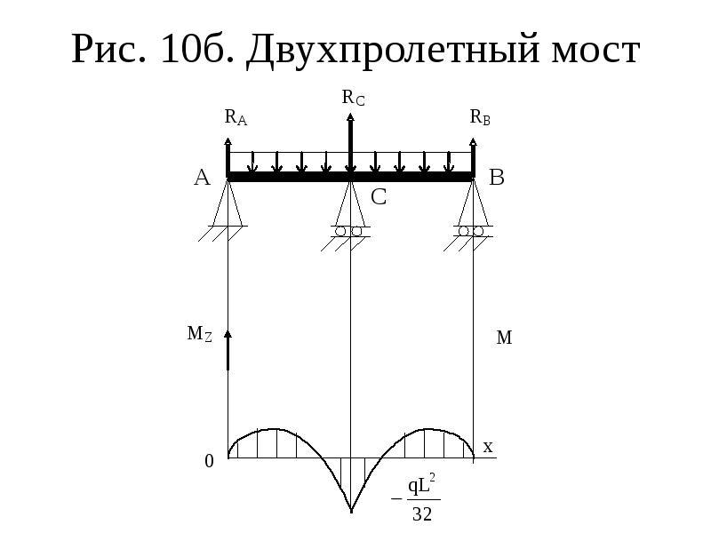 Рис. 10б. Двухпролетный мост
