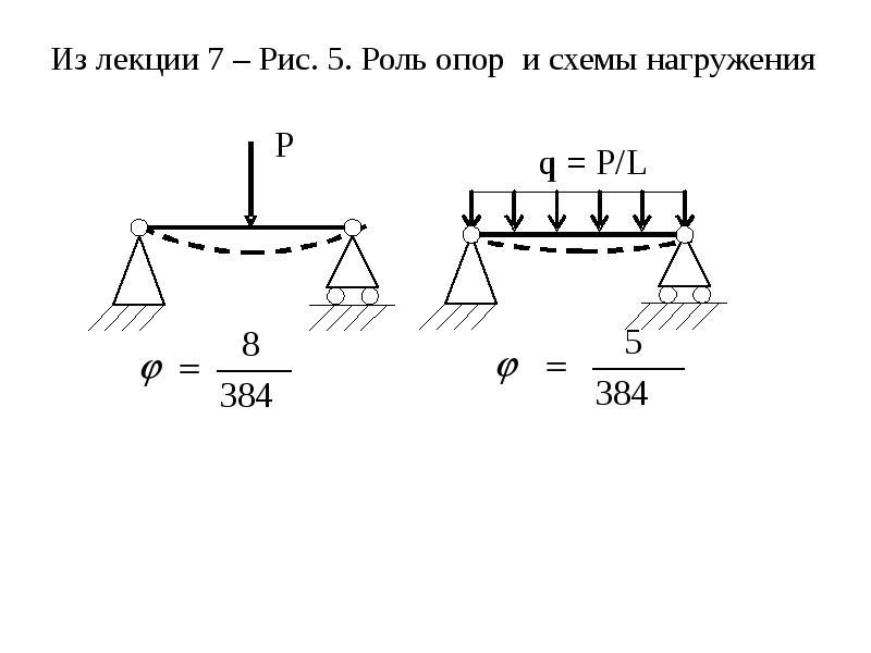 Из лекции 7 – Рис. 5. Роль опор и схемы нагружения