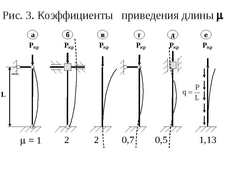 Рис. 3. Коэффициенты приведения длины 