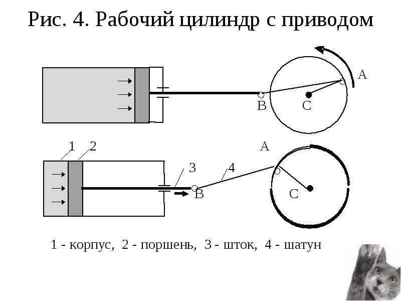 Рис. 4. Рабочий цилиндр с приводом