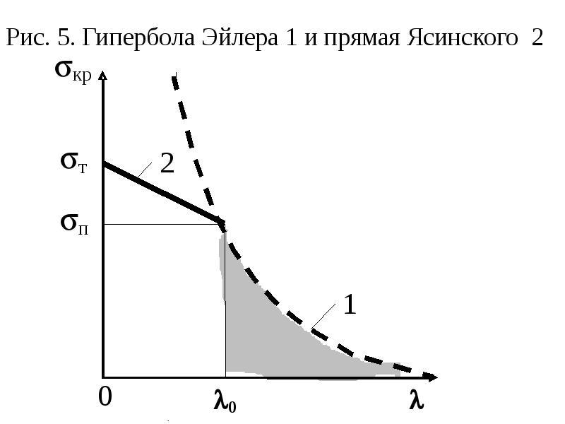 Рис. 5. Гипербола Эйлера 1 и прямая Ясинского 2